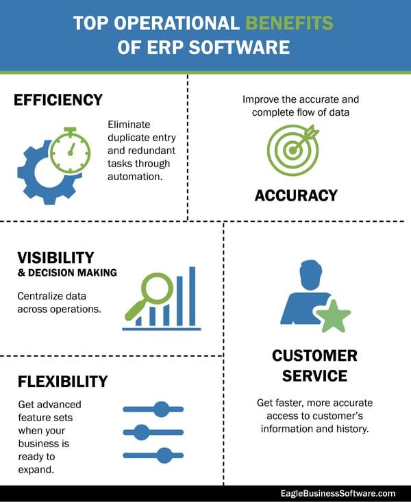 Operational Benefits of ERP-1
